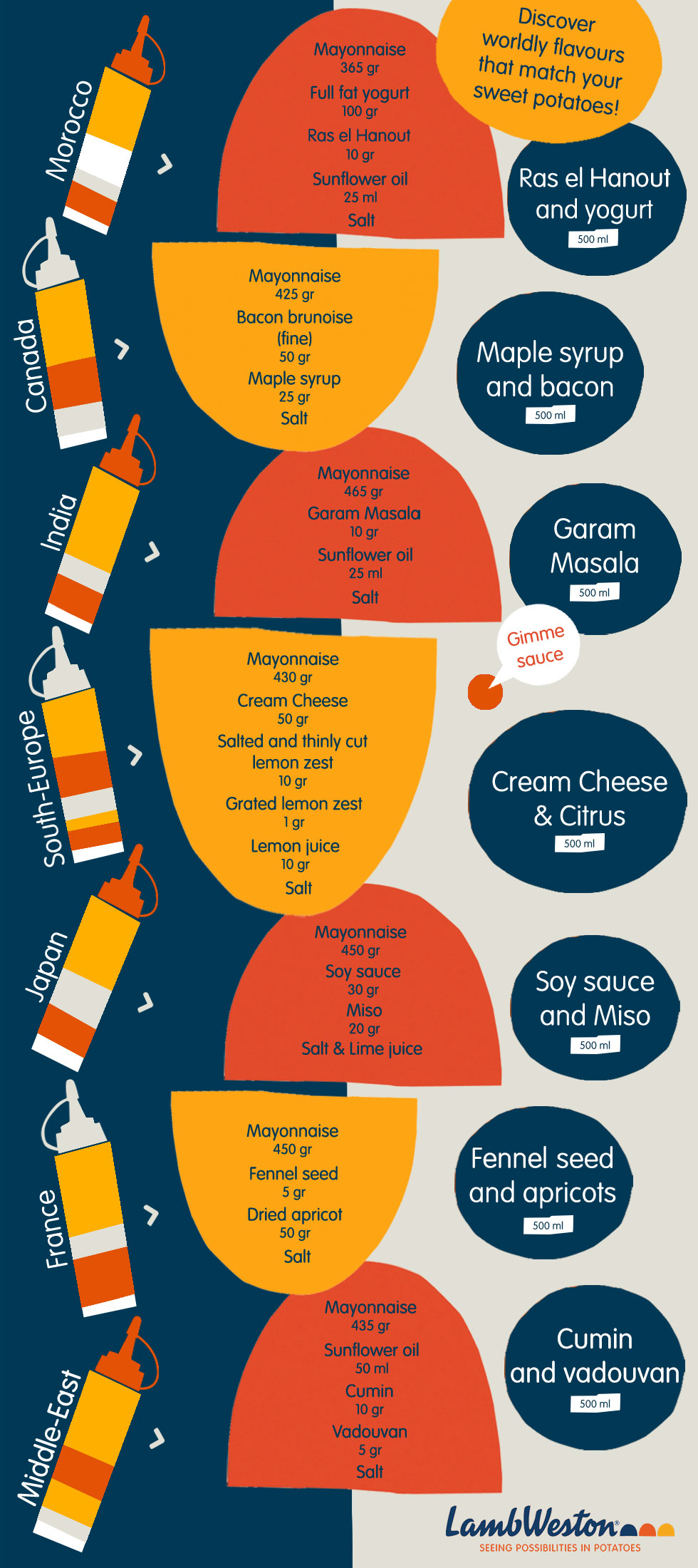 sauces_infographic_final